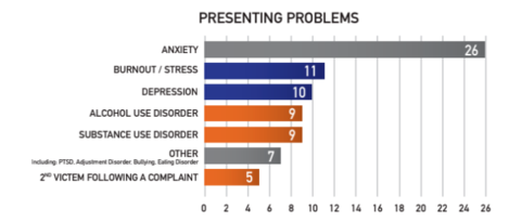 problems presenting with
