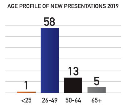 age profile of service users