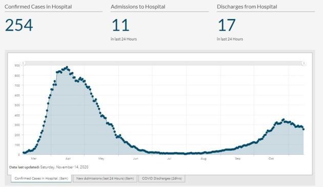 Covid-19 Dashboard hospitalisations