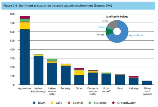 pressures on aquatic environment