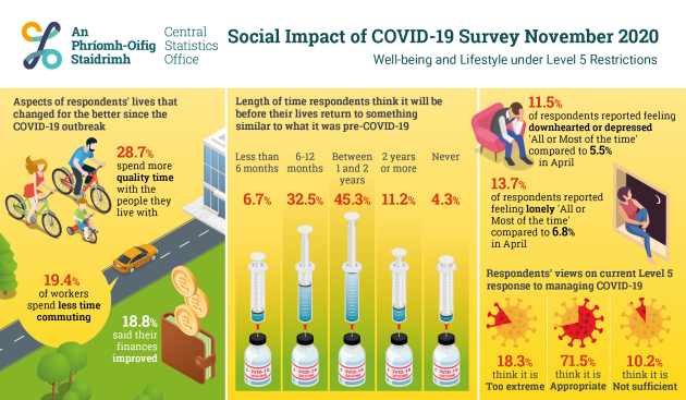 PR_600523_Social_Impact_of_COVID-19_Survey_November_2020_Well-being__Infographic_1875_x_1095