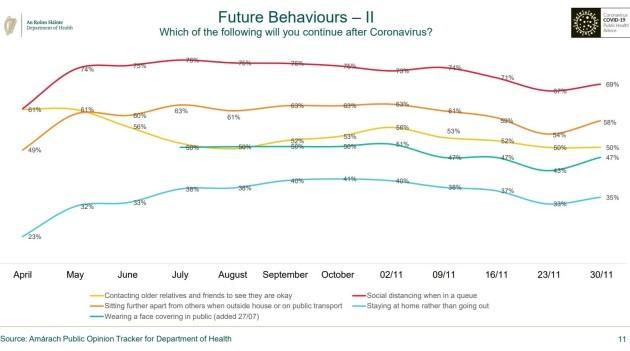 future behaviours