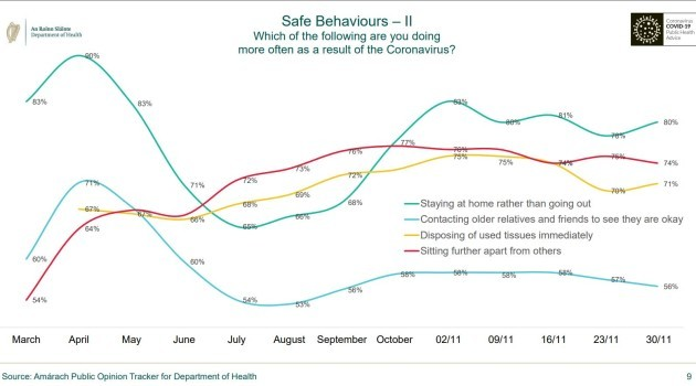 safe behaviours