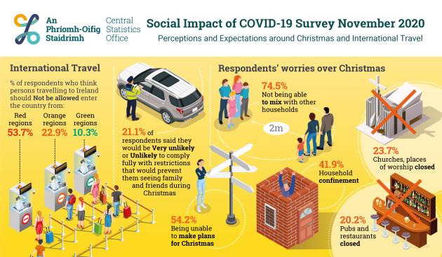 PR_600522_Social_Impact_of_COVID-19_Survey_November_2020_Infographic_1875x1095px_1875_x_1095
