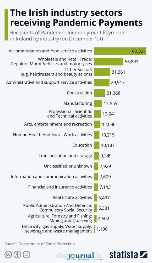 20201201_JOU_Ireland_Industry_Sectors