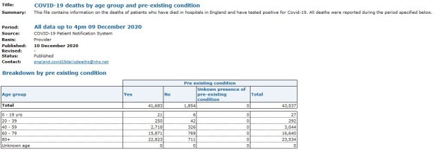 UK deaths preexisting condition