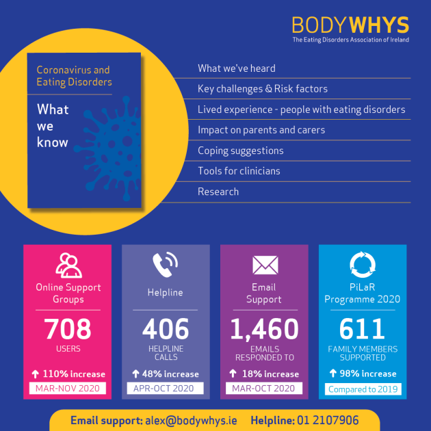 Bodywhys_COVID-POSTER_PROOF (1)