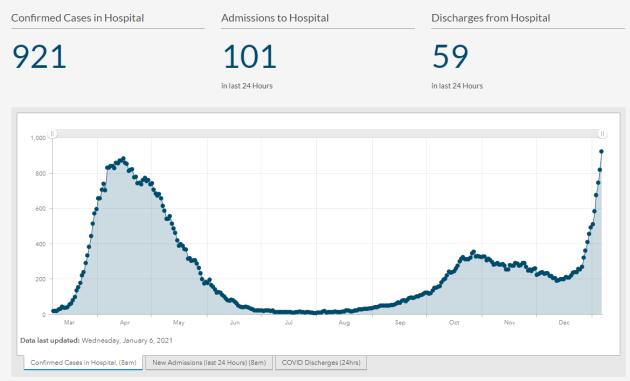 hospitals figures