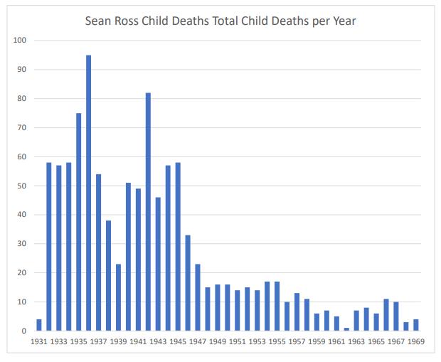 Sean Ross