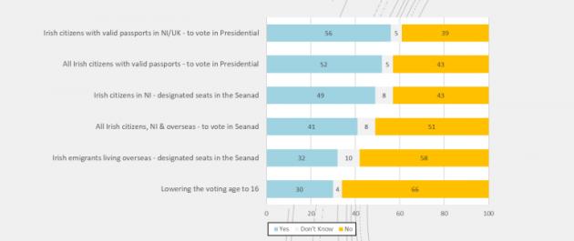 Poll Ireland Thinks