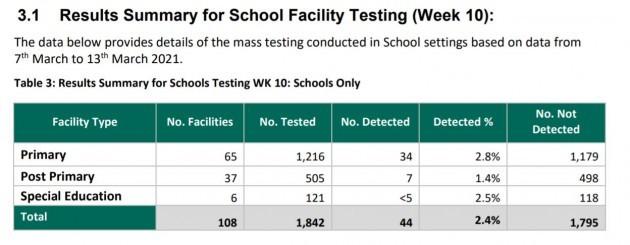 Schools testing week 10
