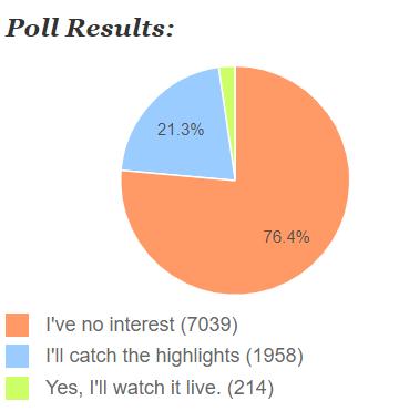 Oscars_interest