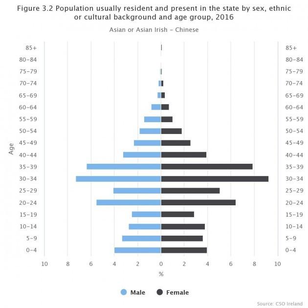 figure-32-population-usu