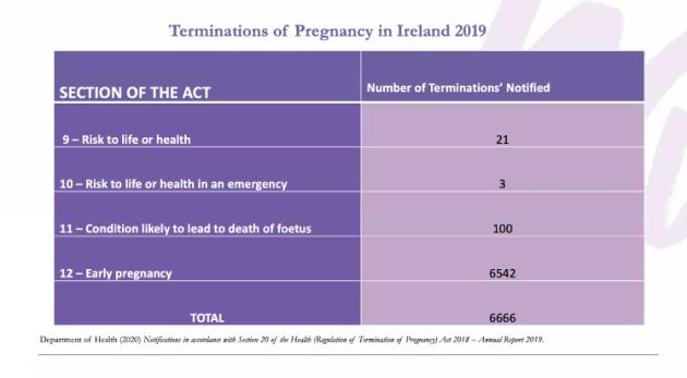 Termination of pregnancy