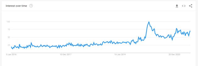 Google Interest Deaths Ireland last 5 years