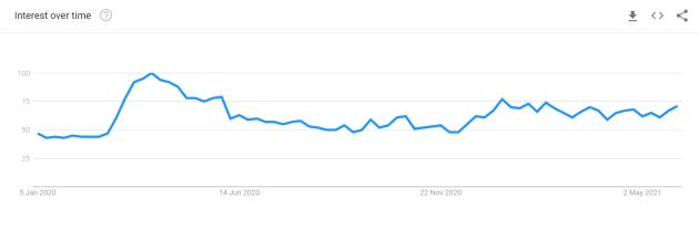 Google Interest Deaths Ireland 1 Jan 2020 to 1 June 2021
