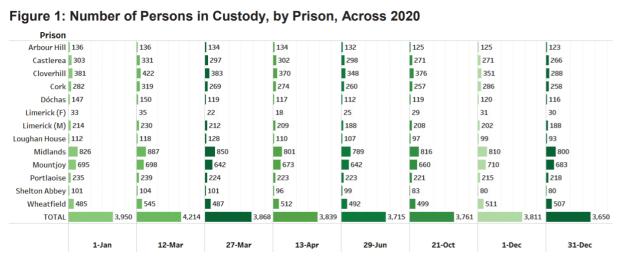 Prison population 2020