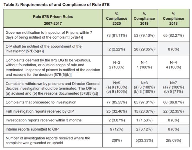 Prison complaints compliance 2020