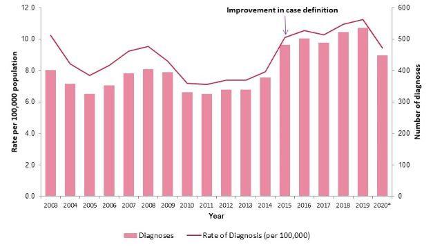 HIV graph 2021