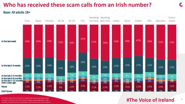 scam calls area