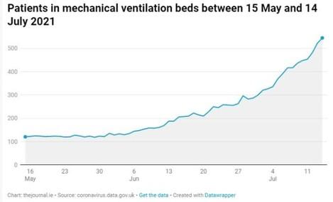 patients on ventilation