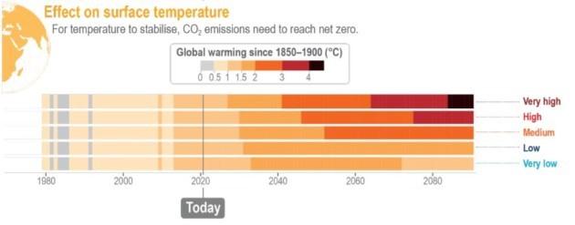 Scenarios surface temperature