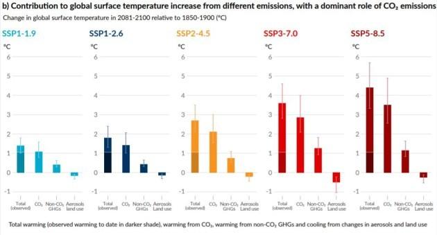 Warming IPCC