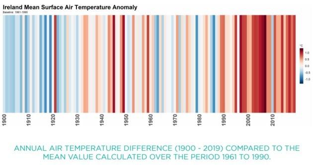 Air Temperature Ireland