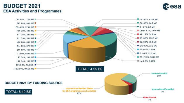ESA_budget_2021 (2) (1)
