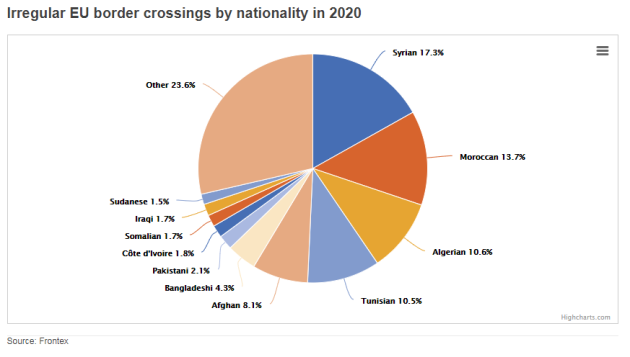 Frontex Eurostat
