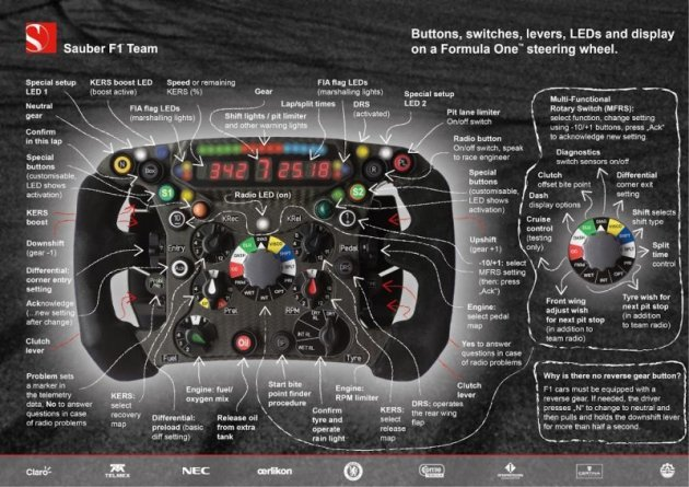 This insane Formula One steering wheel makes an XBOX controller look